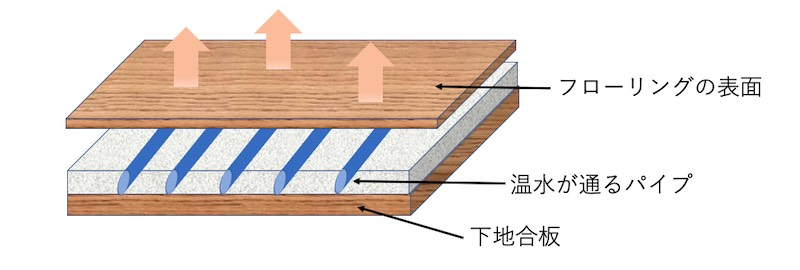 床暖房の構造をとてもシンプルに表現した図