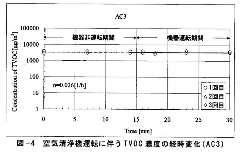 静電気式の空気清浄機の結果の一例 研究:家庭用空気清浄機のVOC除去性能の実態解明より