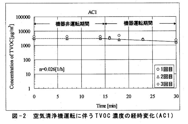 フィルター式の空気清浄機の結果の一例 研究:家庭用空気清浄機のVOC除去性能の実態解明より