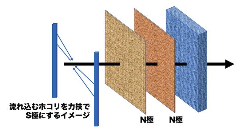 静電気を使って空気を綺麗にする方式のフィルター内のイメージ