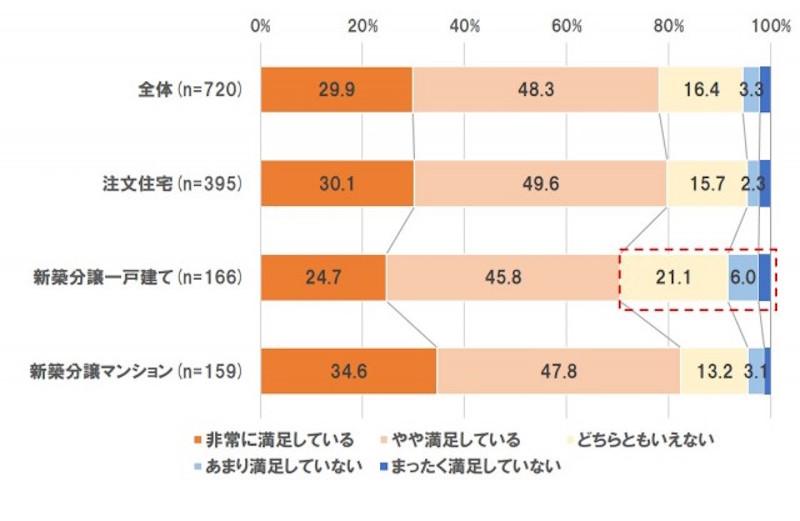 HOMESに掲載されている新築満足度に関する調査結果