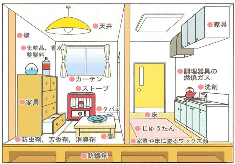 室内での主な化学物質の発生源(札幌市のHPより)