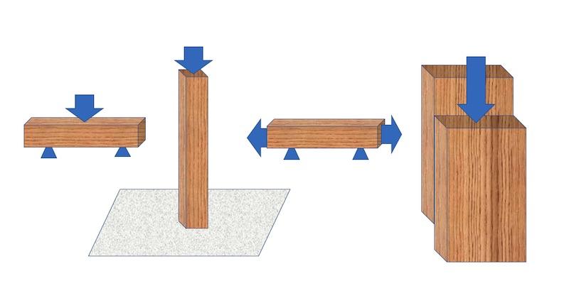 木材の強さにも様々あるが、左側のもの(曲げ)が最も重視されている。