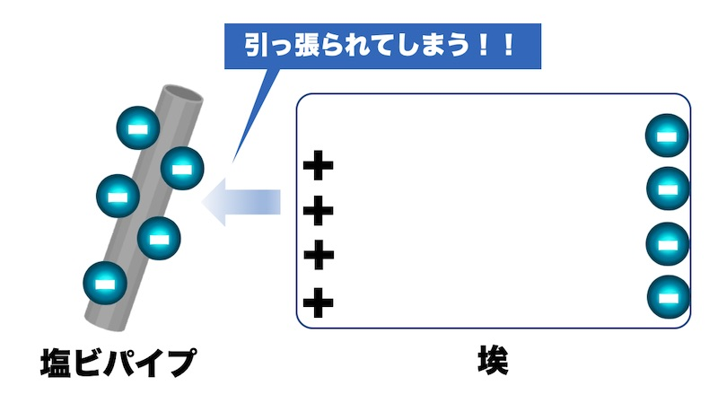 埃が電化製品周辺に溜まる理由を解説(イメージ図)