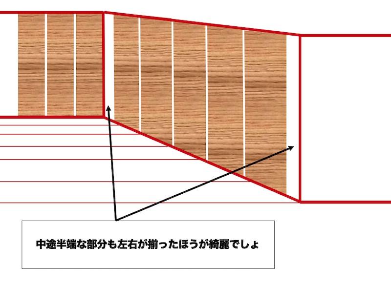 半端な部分が出る場合は、左右の大きさが揃うように腰板を貼る