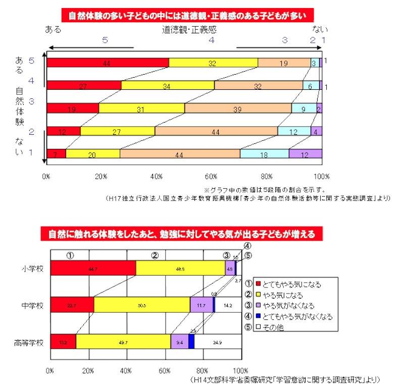 文部科学省(https://www.mext.go.jp/a_menu/shotou/seitoshidou/04121502/055/003.htmより)
