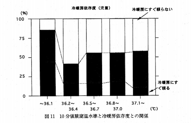 冷暖房依存度と体温の関係(小学生の低体温についてより、引用)