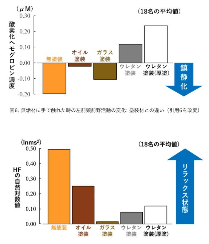 木材と触覚(https://kubodera-zousaku.com/column/4p/より引用)